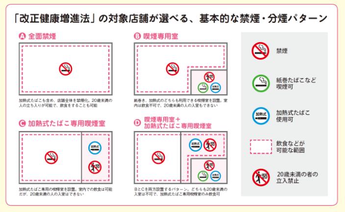 基本的な禁煙・分煙パターン